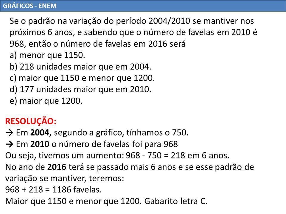 b) 218 unidades maior que em 2004. c) maior que 1150 e menor que 1200.