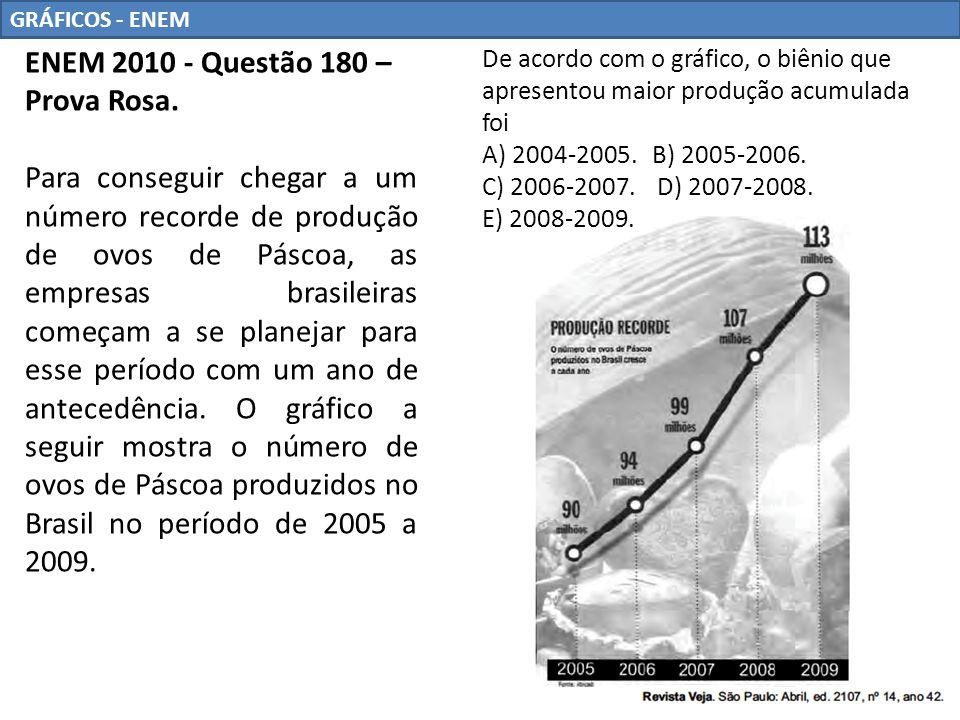 ENEM 2010 - Questão 180 – Prova Rosa.