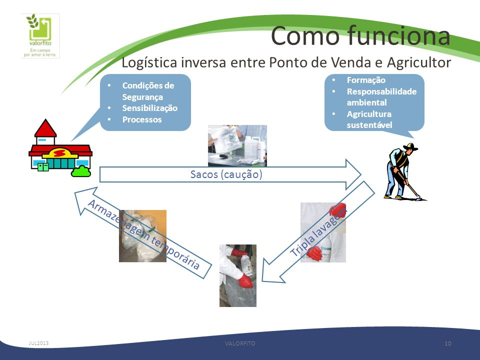 Como funciona Logística inversa entre Ponto de Venda e Agricultor