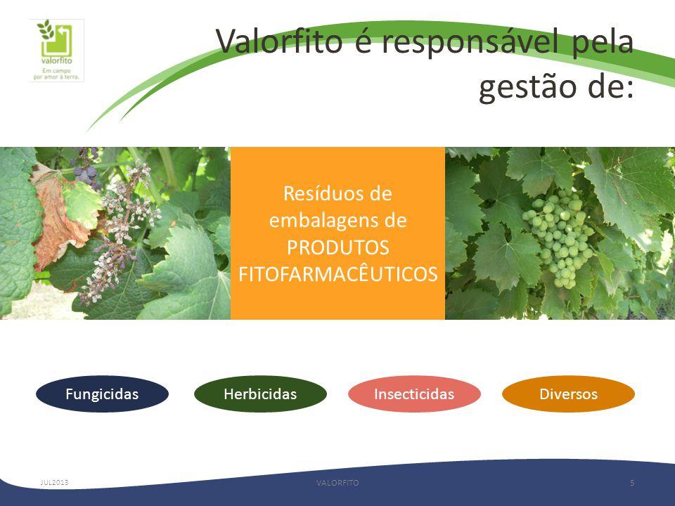 Valorfito é responsável pela gestão de:
