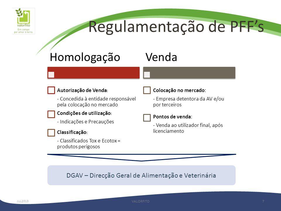 Regulamentação de PFF's