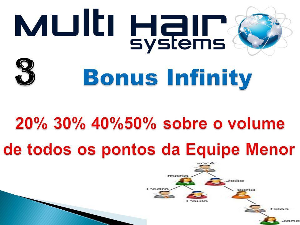 3 Bonus Infinity 20% 30% 40%50% sobre o volume de todos os pontos da Equipe Menor