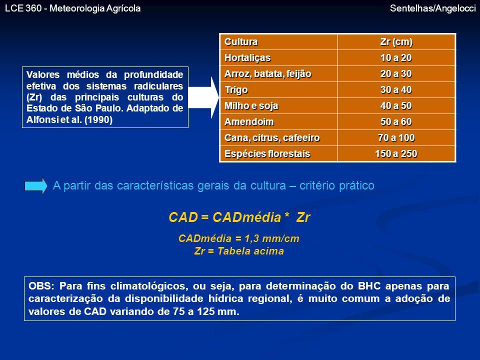 CADmédia = 1,3 mm/cm Zr = Tabela acima