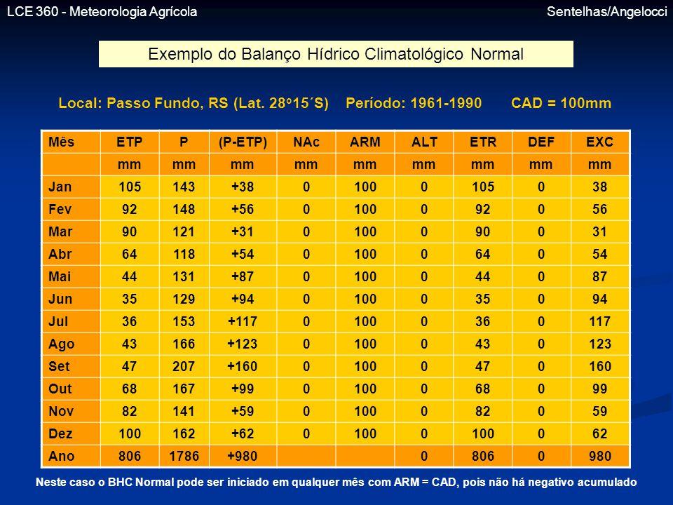 Local: Passo Fundo, RS (Lat. 28o15´S) Período: 1961-1990 CAD = 100mm