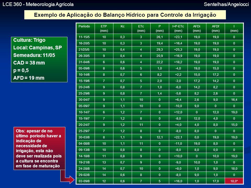 Exemplo de Aplicação do Balanço Hídrico para Controle da Irrigação