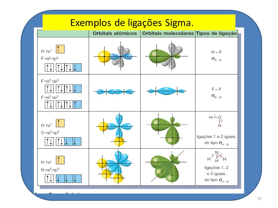 Exemplos de ligações Sigma.