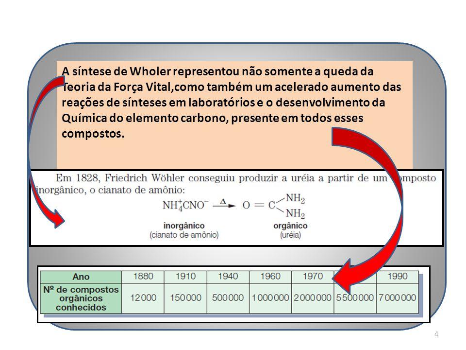 A síntese de Wholer representou não somente a queda da Teoria da Força Vital,como também um acelerado aumento das reações de sínteses em laboratórios e o desenvolvimento da Química do elemento carbono, presente em todos esses compostos.