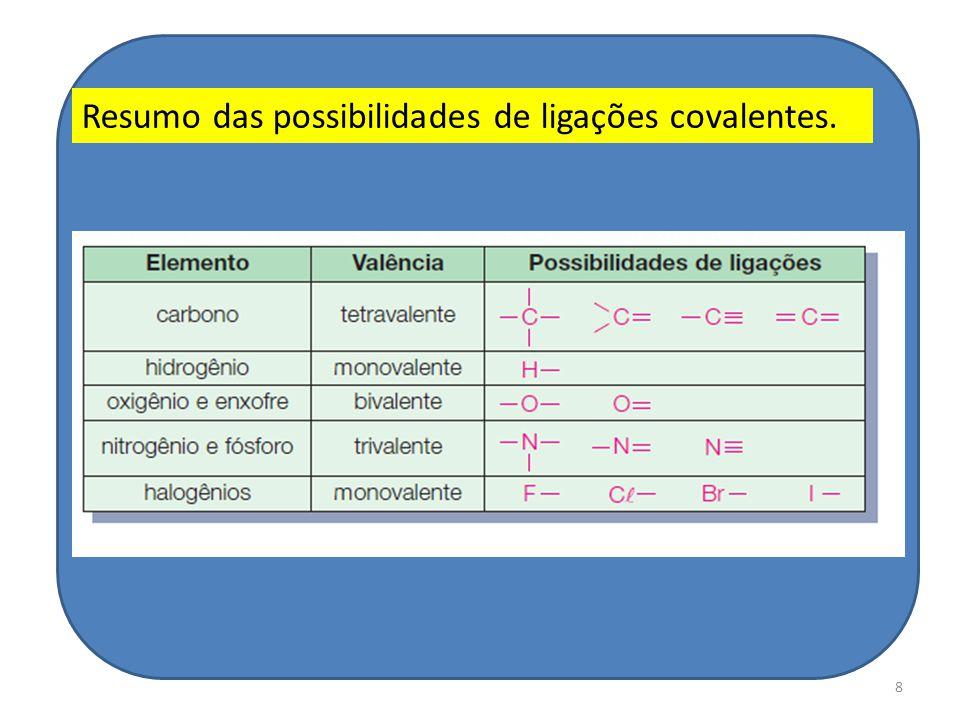 Resumo das possibilidades de ligações covalentes.