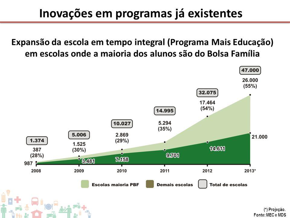 Inovações em programas já existentes