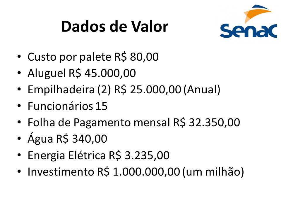 Dados de Valor Custo por palete R$ 80,00 Aluguel R$ 45.000,00