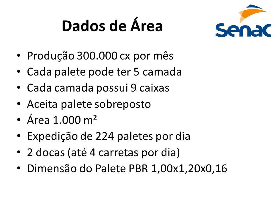 Dados de Área Produção 300.000 cx por mês