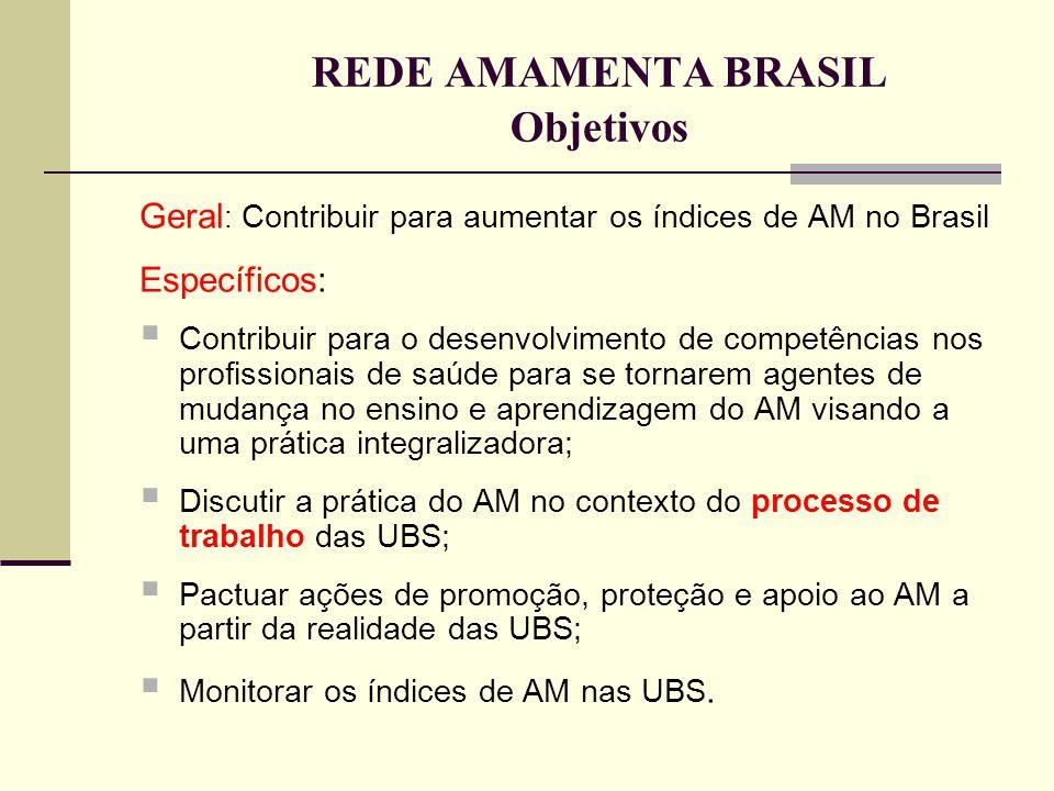 REDE AMAMENTA BRASIL Objetivos