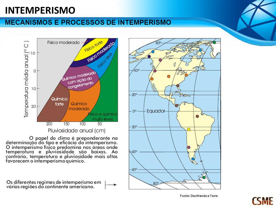 INTEMPERISMO MECANISMOS E PROCESSOS DE INTEMPERISMO