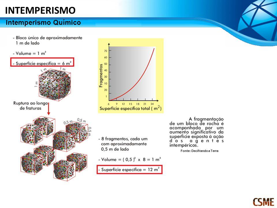INTEMPERISMO Intemperismo Químico Fonte: Decifrando a Terra