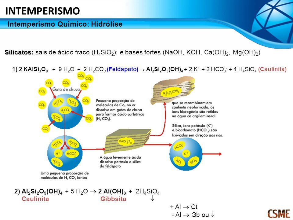 INTEMPERISMO Intemperismo Químico: Hidrólise