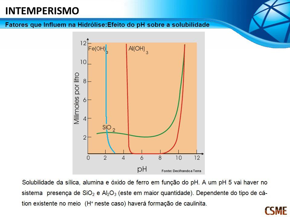 INTEMPERISMO Fatores que Influem na Hidrólise:Efeito do pH sobre a solubilidade.