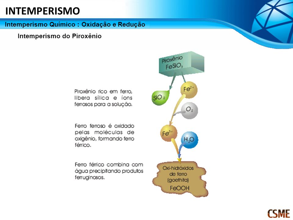 INTEMPERISMO Intemperismo Químico : Oxidação e Redução