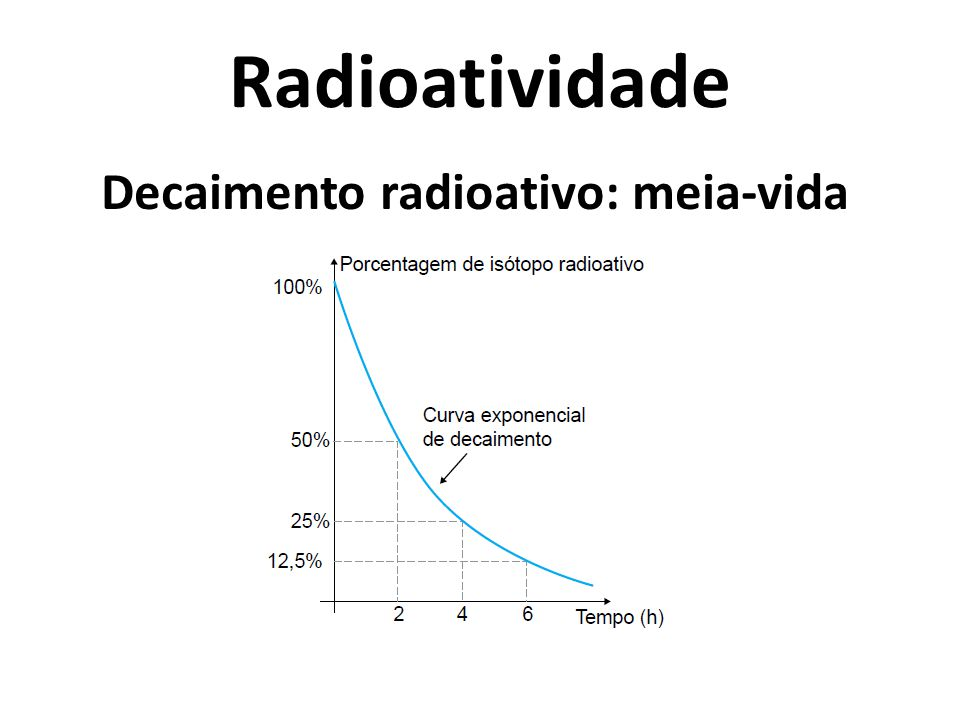 Radioatividade Decaimento radioativo: meia-vida