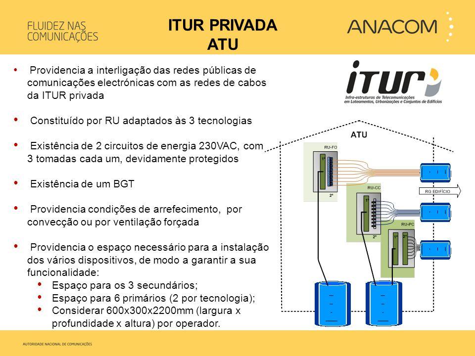 ITUR PRIVADA ATU Constituído por RU adaptados às 3 tecnologias