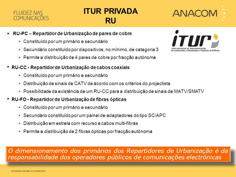 ITUR PRIVADA RU RU-PC – Repartidor de Urbanização de pares de cobre. Constituído por um primário e secundário.