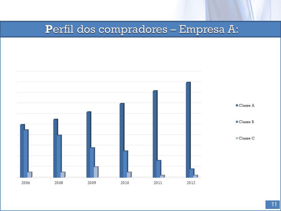 Perfil dos compradores – Empresa A: