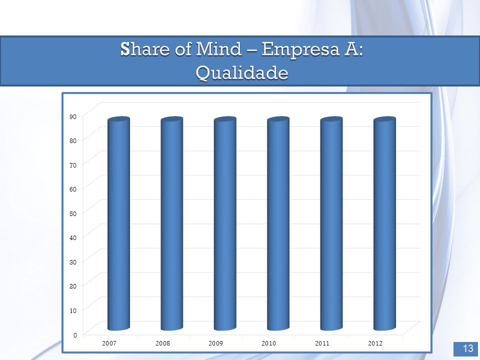 Share of Mind – Empresa A:
