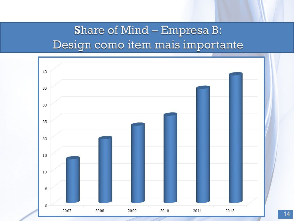 Share of Mind – Empresa B: Design como item mais importante