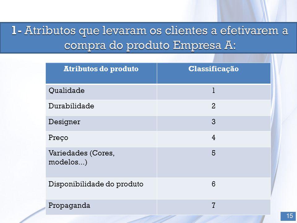 1- Atributos que levaram os clientes a efetivarem a compra do produto Empresa A:
