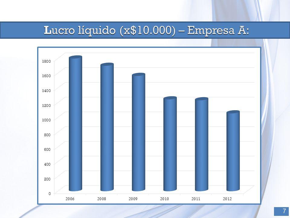 Lucro líquido (x$10.000) – Empresa A: