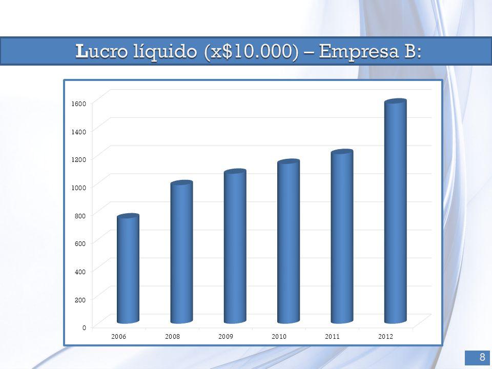 Lucro líquido (x$10.000) – Empresa B: