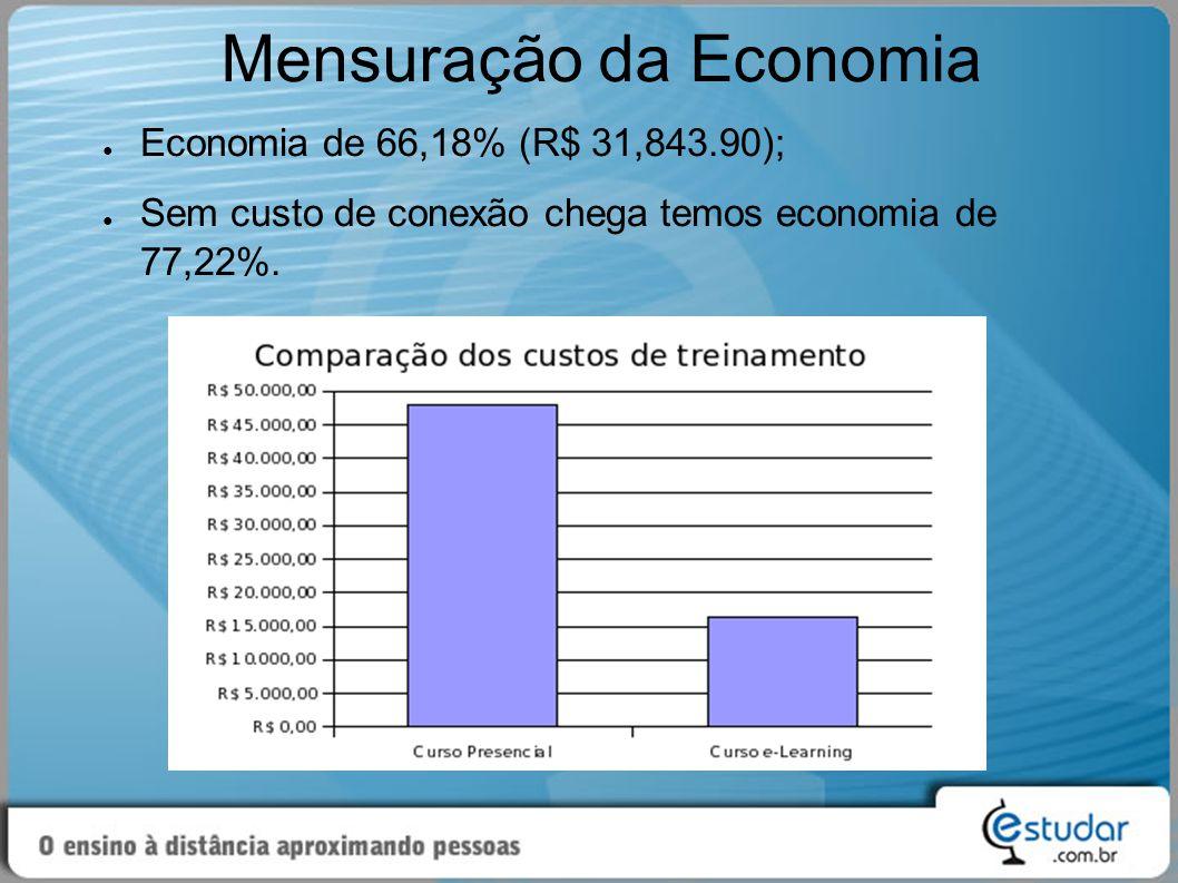 Mensuração da Economia