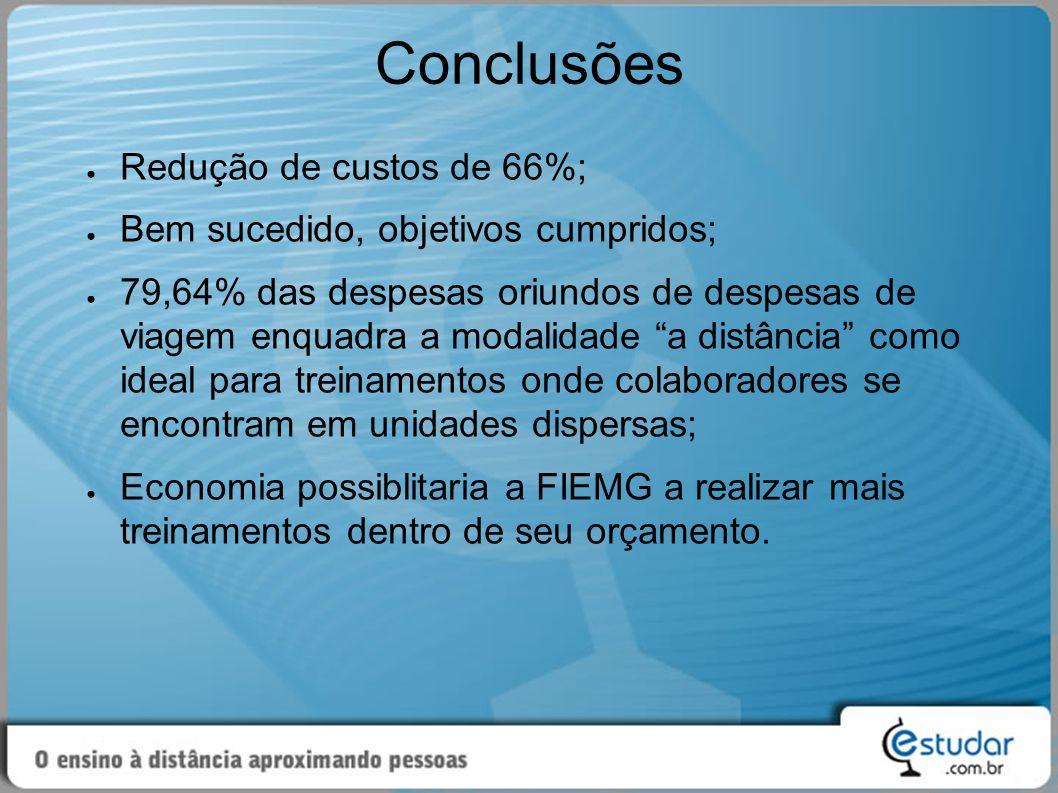 Conclusões Redução de custos de 66%;