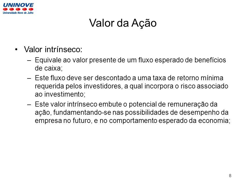 Valor da Ação Valor intrínseco: