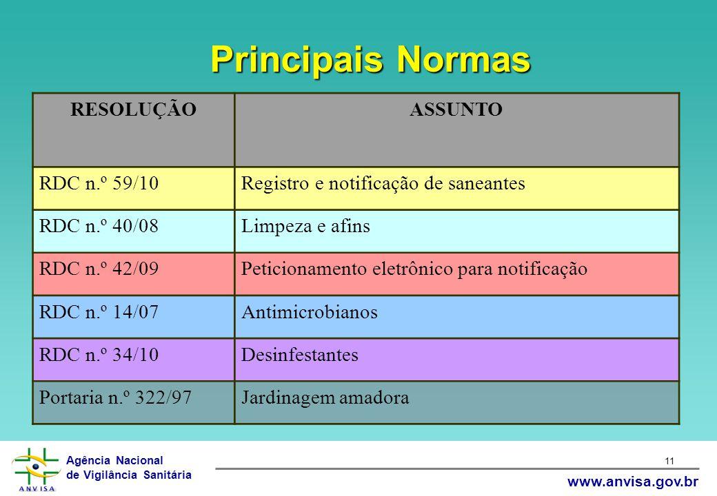 Principais Normas RESOLUÇÃO ASSUNTO RDC n.º 59/10