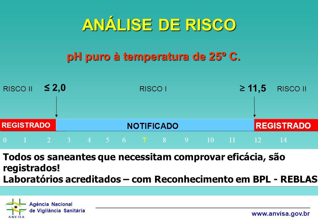 pH puro à temperatura de 25º C.