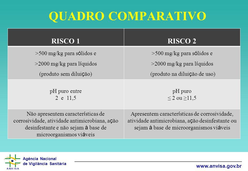 QUADRO COMPARATIVO RISCO 1 RISCO 2 >500 mg/kg para sólidos e