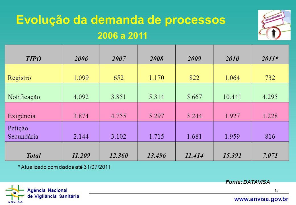 Evolução da demanda de processos