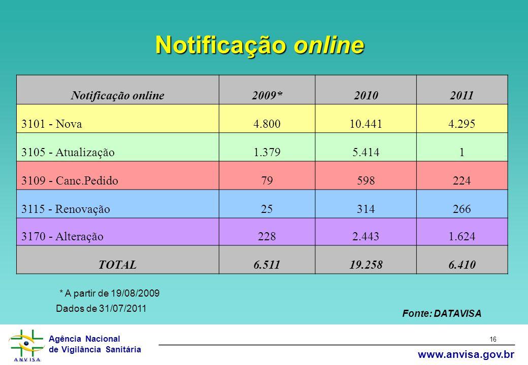 Notificação online Notificação online 2009* 2010 2011 3101 - Nova