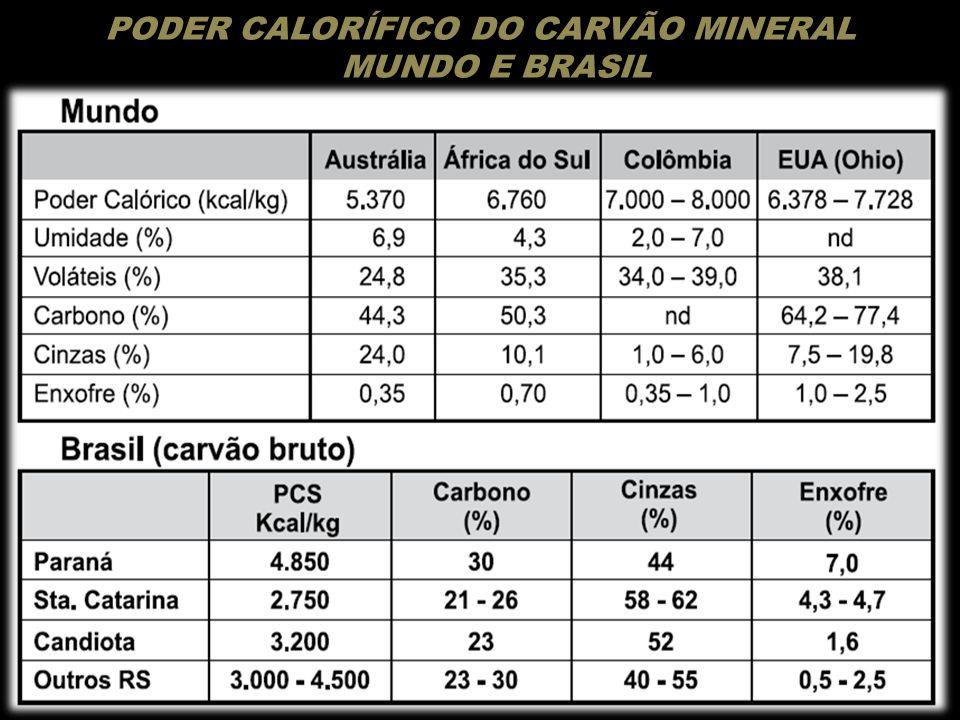 PODER CALORÍFICO DO CARVÃO MINERAL