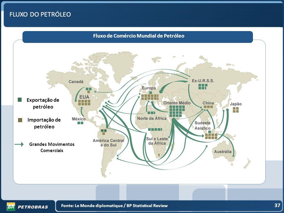FLUXO DO PETRÓLEO Fluxo de Comércio Mundial de Petróleo