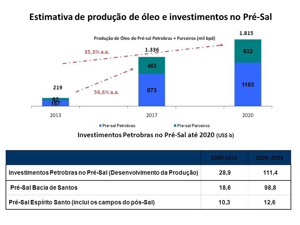 Estimativa de produção de óleo e investimentos no Pré-Sal