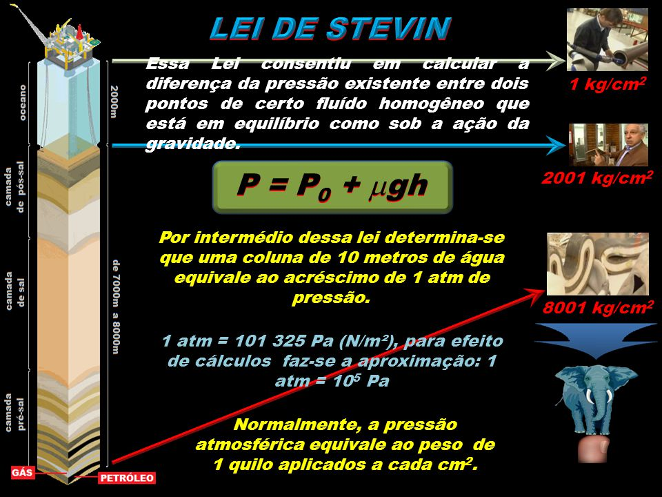 LEI DE STEVIN