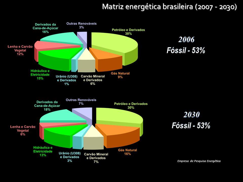 Matriz energética brasileira (2007 - 2030)