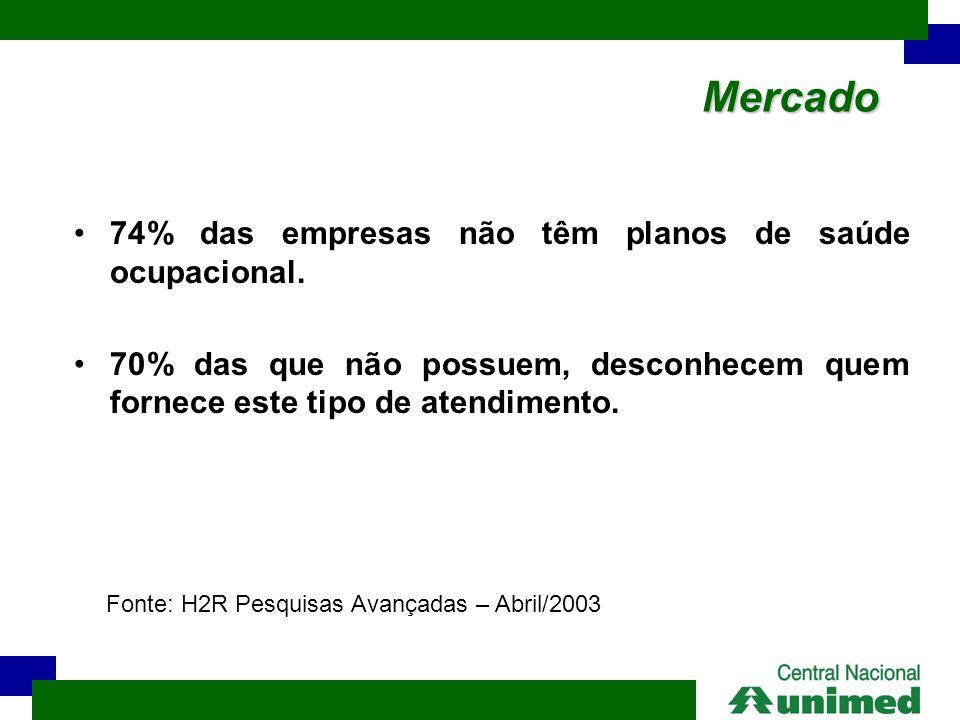 Mercado 74% das empresas não têm planos de saúde ocupacional.