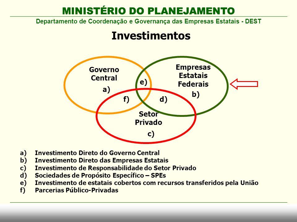 Departamento de Coordenação e Governança das Empresas Estatais - DEST