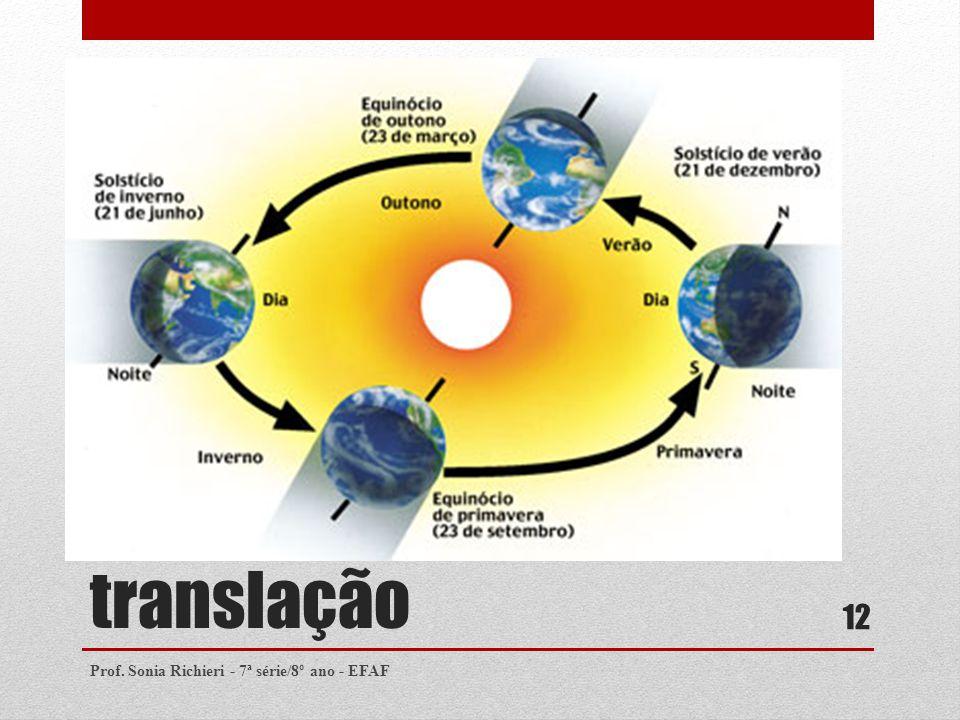 translação Prof. Sonia Richieri - 7ª série/8º ano - EFAF