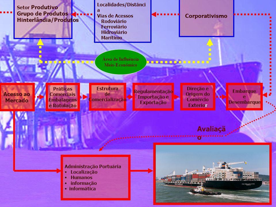 Avaliação Grupo de Produtos Corporativismo Hinterlândia/Produtos