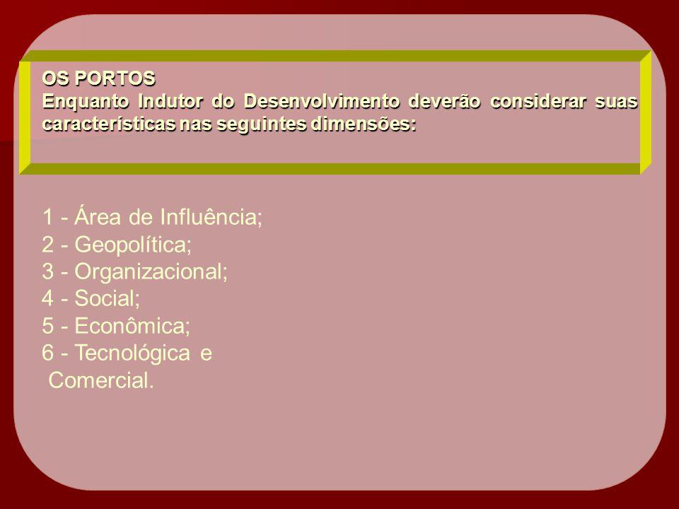1 - Área de Influência; 2 - Geopolítica; 3 - Organizacional;