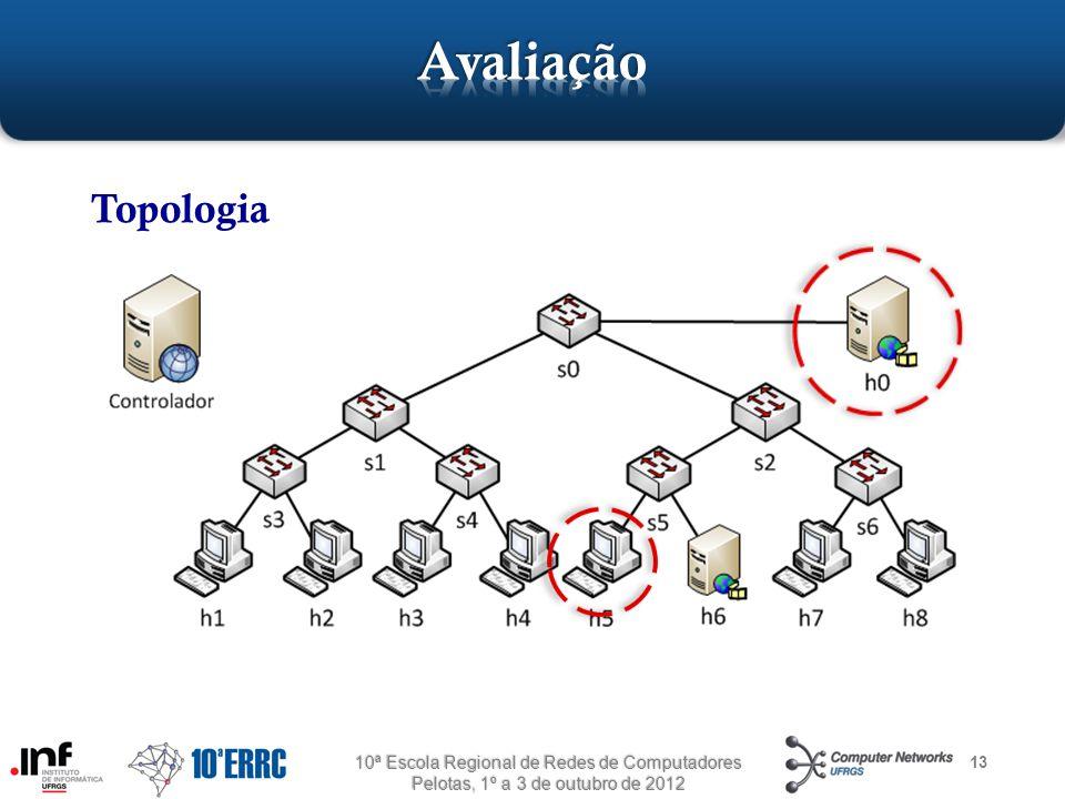 Avaliação Topologia 10ª Escola Regional de Redes de Computadores Pelotas, 1º a 3 de outubro de 2012