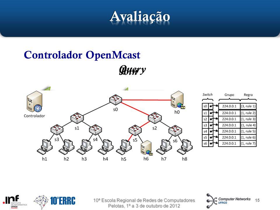 Avaliação Controlador OpenMcast Query Join Query 224.0.0.1